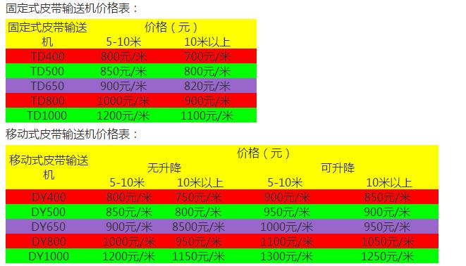 皮带输送机价格计算方法及价格表